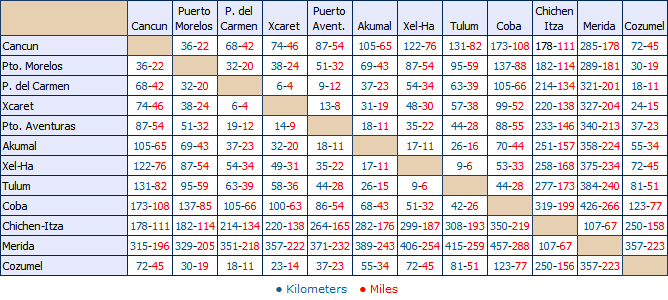 Cancun distances chart